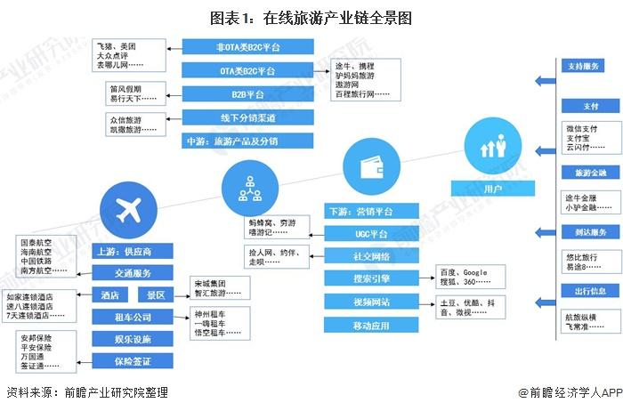图表1:在线旅游产业链全景图