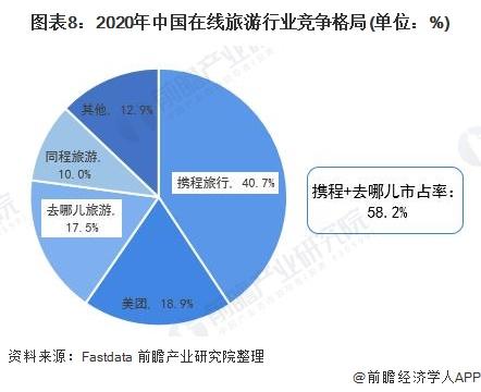 图表8:2020年中国在线旅游行业竞争格局(单位:%)