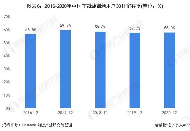 图表6:2016-2020年中国在线旅游新用户30日留存率(单位:%)