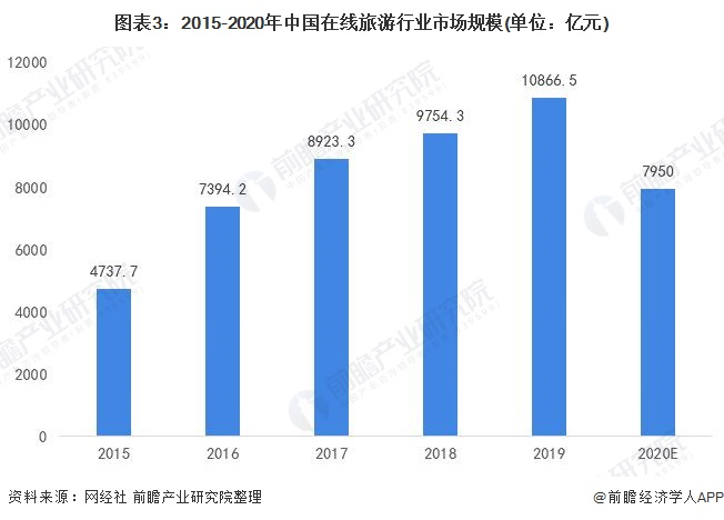 图表3:2015-2020年中国在线旅游行业市场规模(单位:亿元)