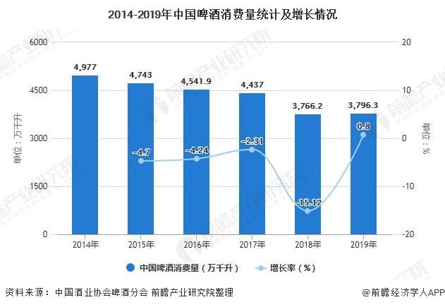 2014-2019年中国啤酒消费量统计及增长情况