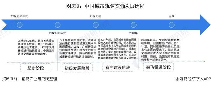 图表2:中国城市轨道交通发展历程