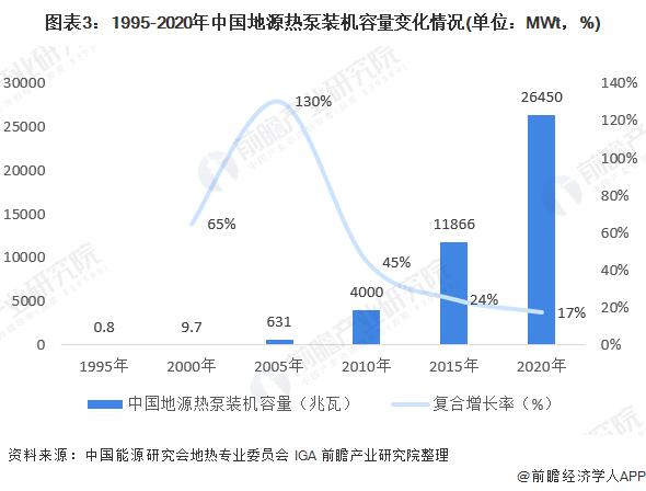 图表3:1995-2020年中国地源热泵装机容量变化情况(单位:MWt,%)