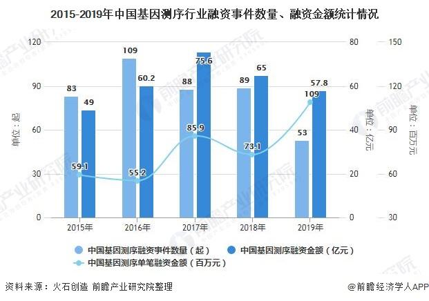2015-2019年中国基因测序行业融资事件数量、融资金额统计情况