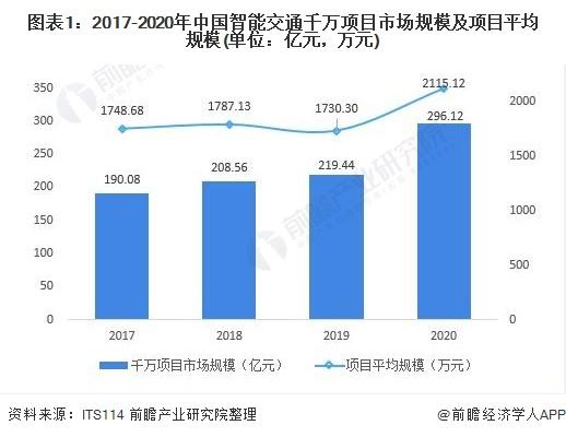 图表1:2017-2020年中国智能交通千万项目市场规模及项目平均规模(单位:亿元,万元)