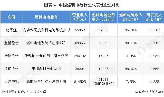 图表5:中国燃料电池行业代表性企业对比