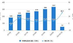 2021年1月中国<em>乳制品</em>行业进口现状分析 1月中国乳品进口量同比增长近50%