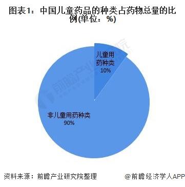 图表1:中国儿童药品的种类占药物总量的比例(单位:%)