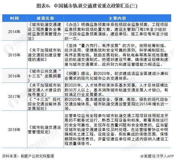 图表6:中国城市轨道交通建设重点政策汇总(三)
