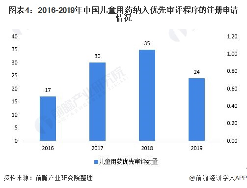 图表4:2016-2019年中国儿童用药纳入优先审评程序的注册申请情况