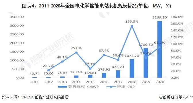 圖表4:2011-2020年全國電化學儲能電站裝機規模情況(單位:MW,%)