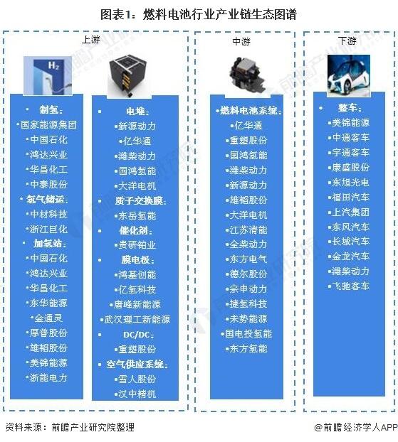 图表1:燃料电池行业产业链生态图谱