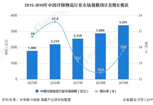 2015-2019年中国冷链物流行业市场规模统计及增长情况