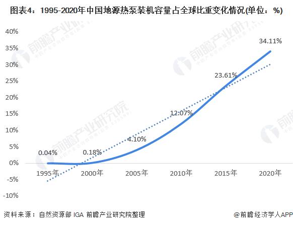 图表4:1995-2020年中国地源热泵装机容量占全球比重变化情况(单位:%)