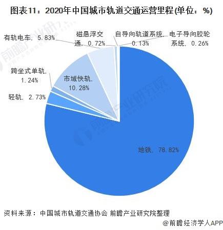 图表11:2020年中国城市轨道交通运营里程(单位:%)