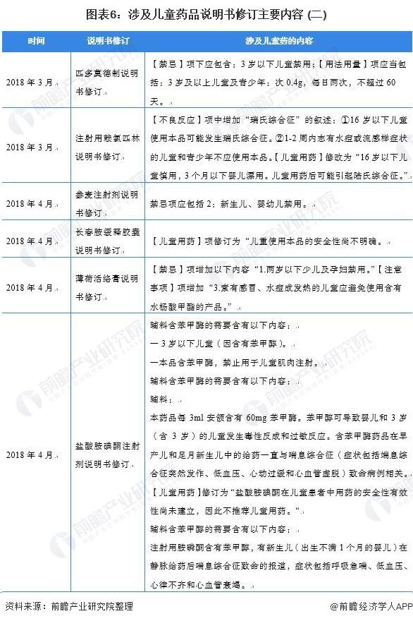 图表6:涉及儿童药品说明书修订主要内容 (二)