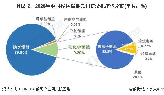 圖表2:2020年中國投運儲能項目的裝機結構分布(單位:%)