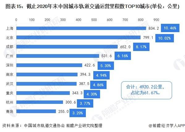 图表15:截止2020年末中国城市轨道交通运营里程数TOP10城市(单位:公里)
