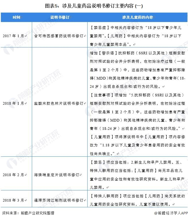 图表5:涉及儿童药品说明书修订主要内容 (一)