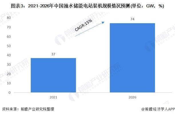 圖表3:2021-2026年中國抽水儲能電站裝機規模情況預測(單位:GW,%)