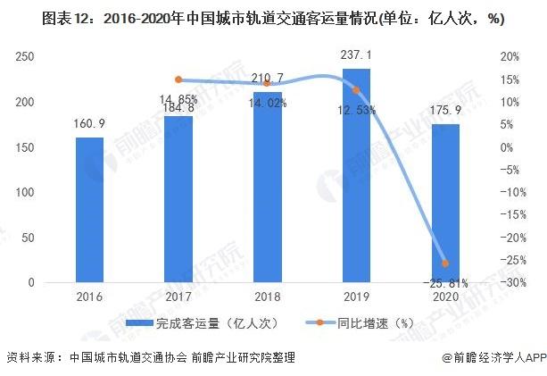 图表12:2016-2020年中国城市轨道交通客运量情况(单位:亿人次,%)