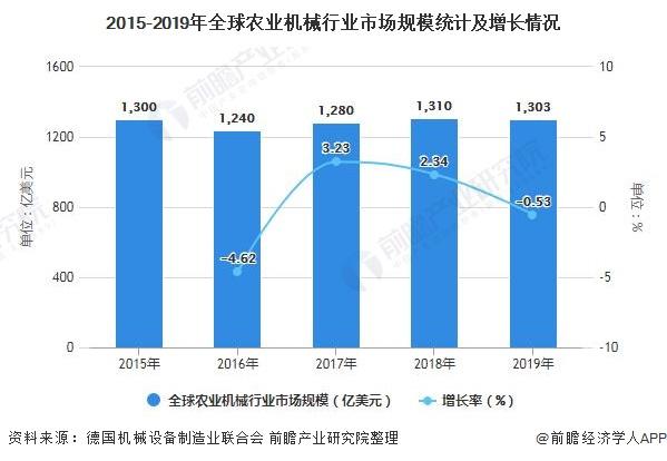 2015-2019年全球农业机械行业市场规模统计及增长情况