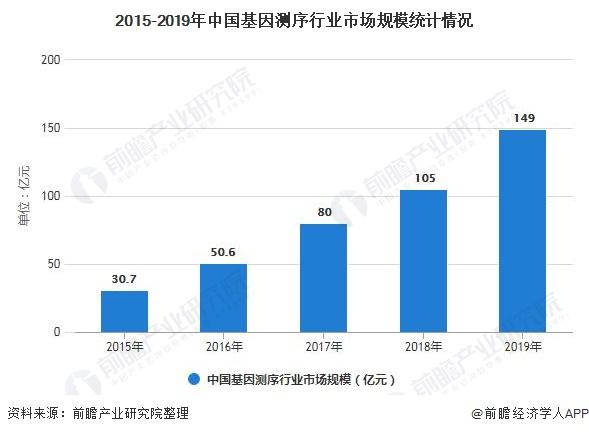 2015-2019年中国基因测序行业市场规模统计情况