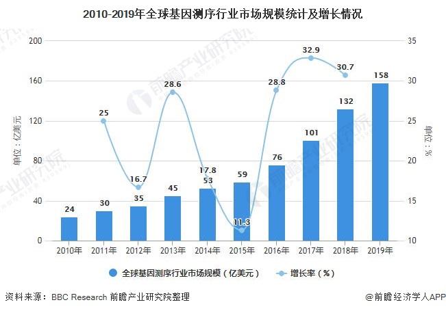 2010-2019年全球基因测序行业市场规模统计及增长情况