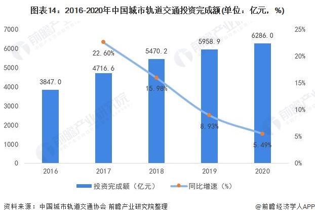 图表14:2016-2020年中国城市轨道交通投资完成额(单位:亿元,%)