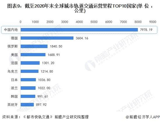 图表9:截至2020年末全球城市轨道交通运营里程TOP10国家(单位:公里)