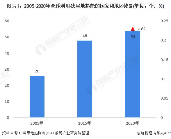 图表1:2005-2020年全球利用浅层地热能的国家和地区数量(单位:个,%)