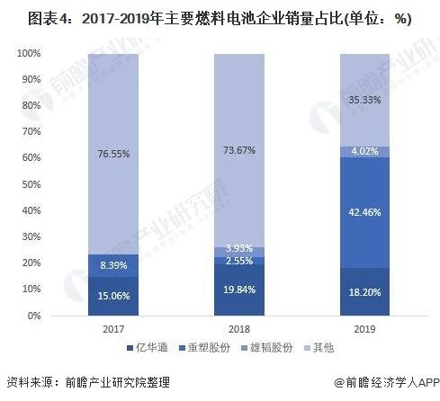 图表4:2017-2019年主要燃料电池企业销量占比(单位:%)