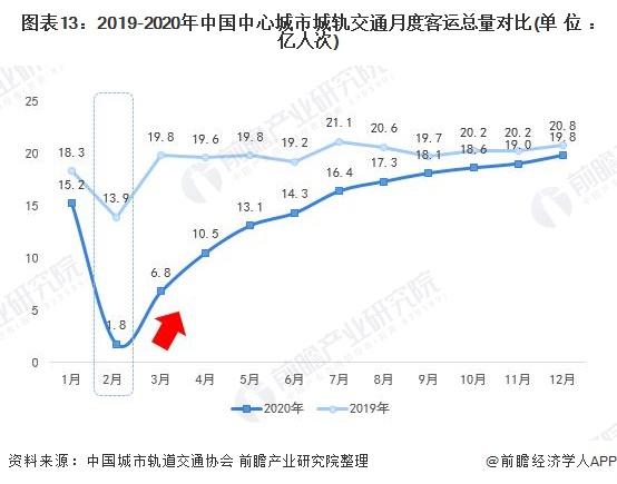 图表13:2019-2020年中国中心城市城轨交通月度客运总量对比(单位:亿人次)