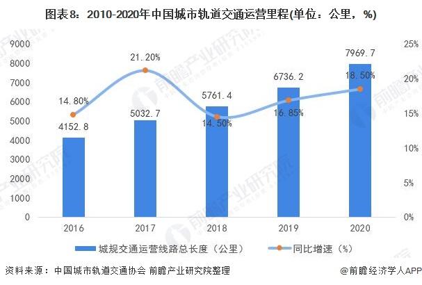 图表8:2010-2020年中国城市轨道交通运营里程(单位:公里,%)