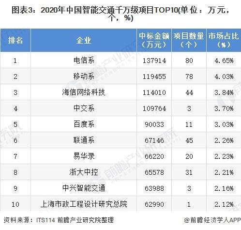 图表3:2020年中国智能交通千万级项目TOP10(单位:万元,个,%)