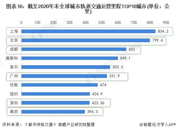 图表10:截至2020年末全球城市轨道交通运营里程TOP10城市(单位:公里)