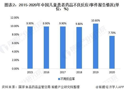 图表2:2015-2020年中国儿童患者药品不良反应/事件报告情况(单位:%)