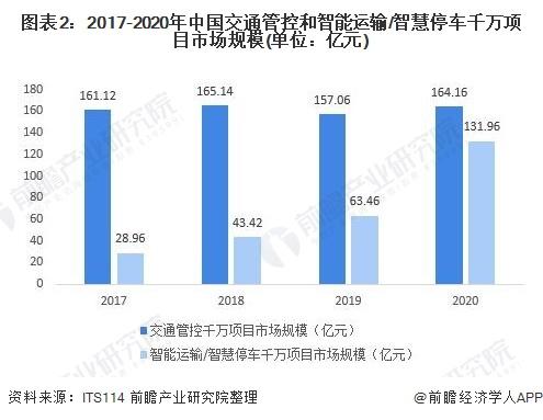 图表2:2017-2020年中国交通管控和智能运输/智慧停车千万项目市场规模(单位:亿元)