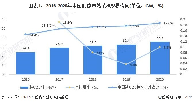 圖表1:2016-2020年中國儲能電站裝機規模情況(單位:GW,%)