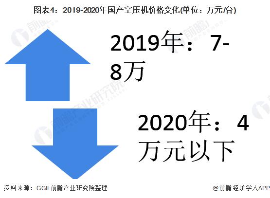 图表4:2019-2020年国产空压机价格变化(单位:万元/台)