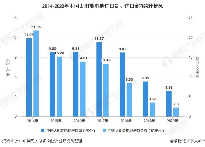 2014-2020年中国太阳能电池进口量、进口金额统计情况