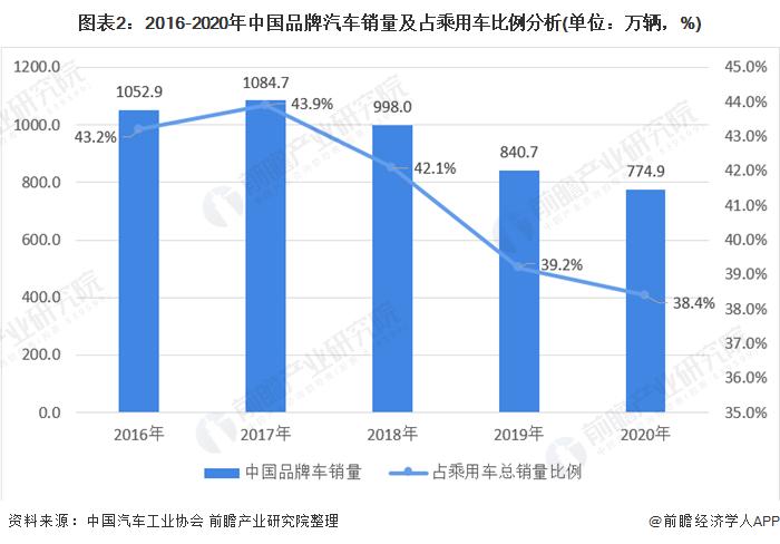 圖表2:2016-2020年中國品牌汽車銷量及占乘用車比例分析(單位:萬輛,%)