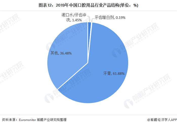 图表12:2019年中国口腔用品行业产品结构(单位:%)