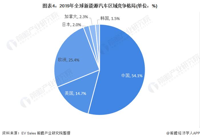 圖表4:2019年全球新能源汽車區域競爭格局(單位:%)
