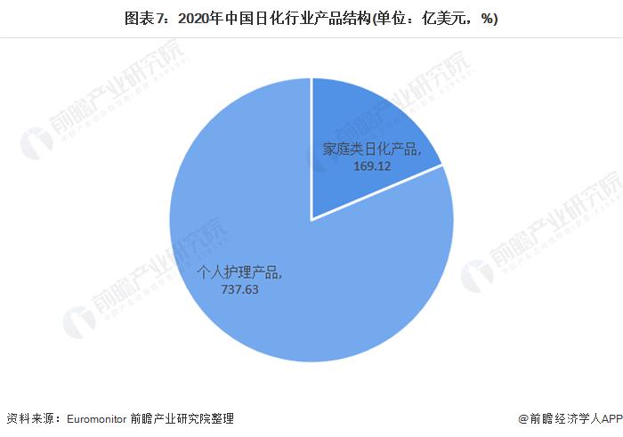 图表7:2020年中国日化行业产品结构(单位:亿美元,%)
