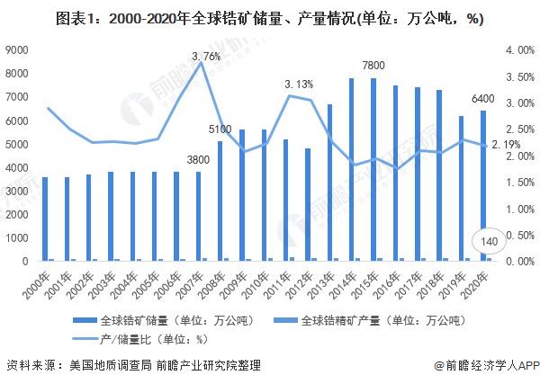 圖表1:2000-2020年全球鋯礦儲量、產量情況(單位:萬公噸,%)