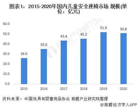 图表1:2015-2020年国内儿童安全座椅市场 规模(单位:亿元)