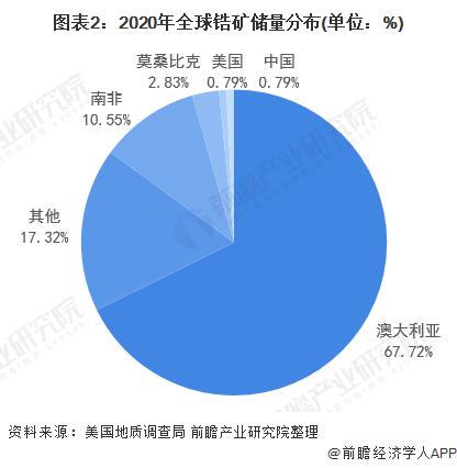 圖表2:2020年全球鋯礦儲量分布(單位:%)