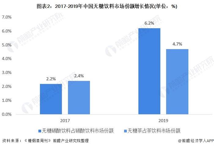 圖表2:2017-2019年中國無糖飲料市場份額增長情況(單位:%)