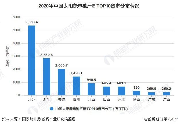 2020年中国太阳能电池产量TOP10省市分布情况